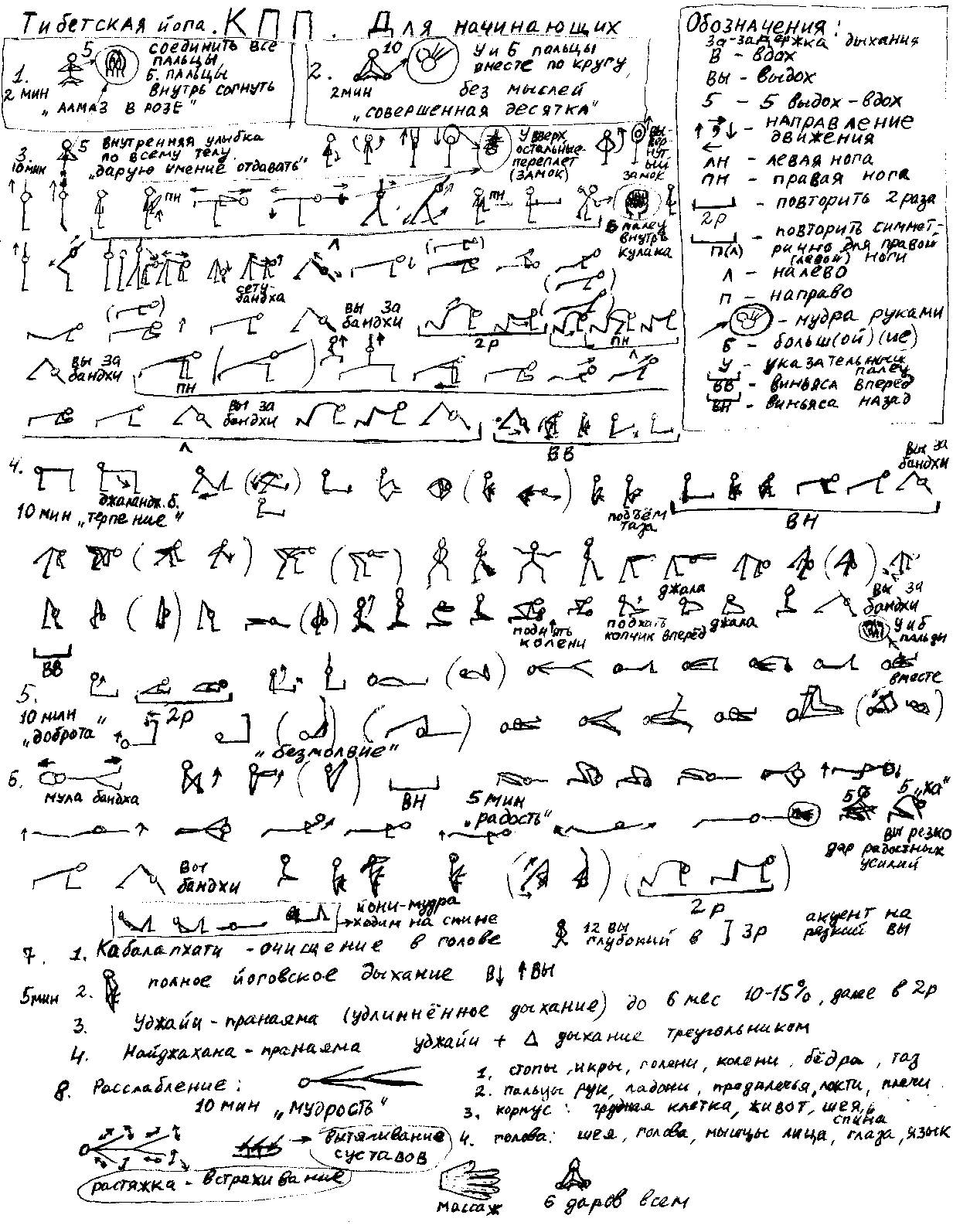 Технологический алгоритм тибетской